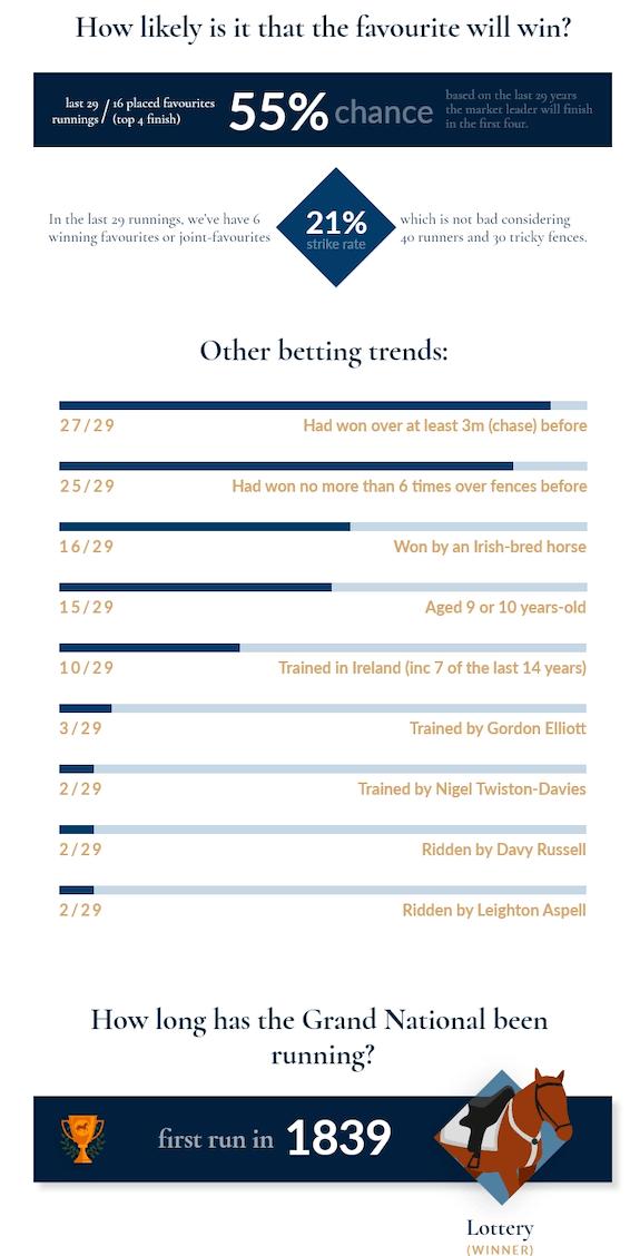 Grand National Betting Trends Desktop