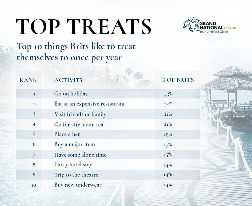 Top 10 things Brits like to treat themselves to annually