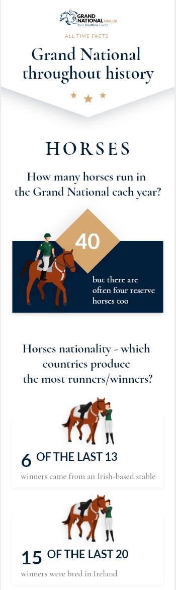 Grand National History info thumbnail