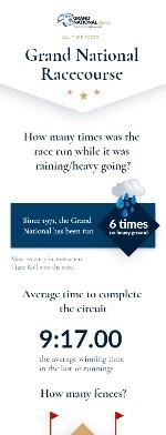 Racecourse infographic thumbnail mobile